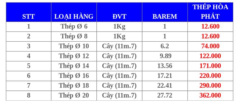 bảng báo giá sắt thép Hòa Phát